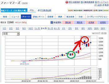 ファーマー フーズ 株価