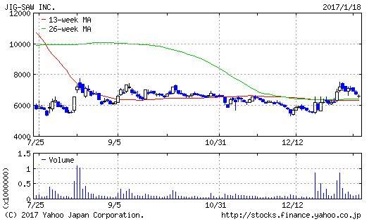 JIG-SAWのチャート画像