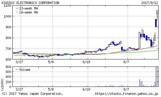 菊水電子工業のチャート画像