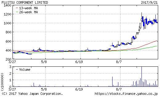 富士通コンポーネントのチャート画像