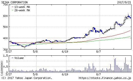 西華産業のチャート画像