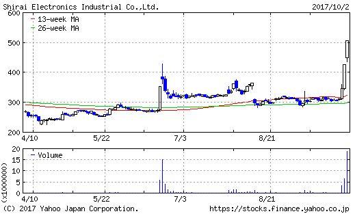 シライ電子工業のチャート画像