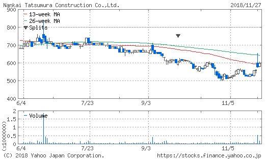 南海辰村建設のチャート画像