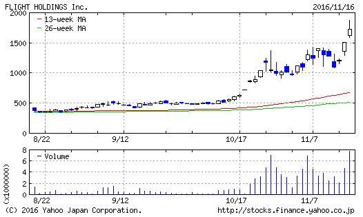 フライトホールディングスのチャート(3ヶ月)