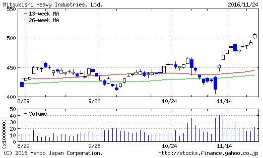 三菱重工業のチャート(3ヶ月)