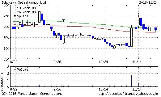 石川製作所のチャート(3ヶ月)