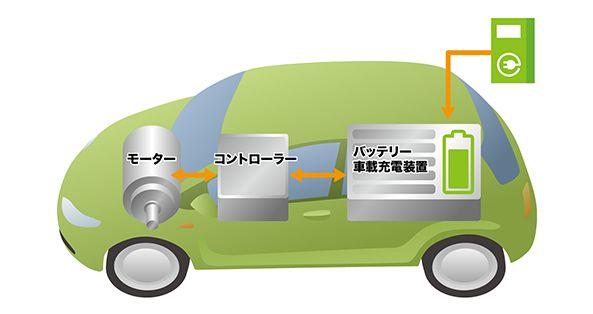 EV(電気自動車)のイメージ画像
