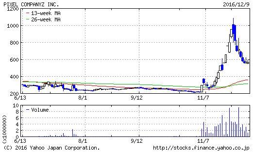 ピクセルカンパニーズのチャート画像