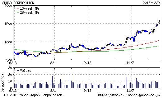 SUMCOのチャート画像
