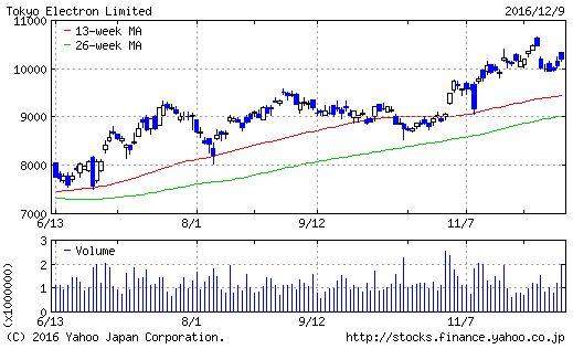 東京エレクトロンのチャート画像