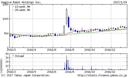イマジカ・ロボット ホールディングスのチャート画像