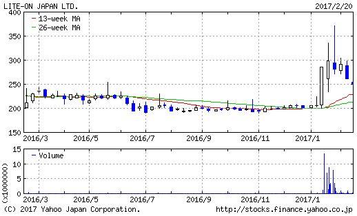 日本ライトンのチャート画像