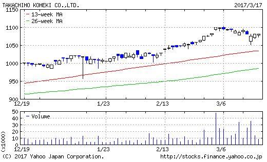 高千穂交易のチャート画像