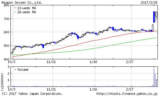 日本精線のチャート画像