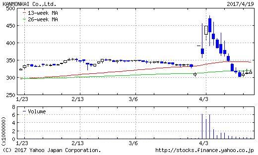 関門海のチャート画像