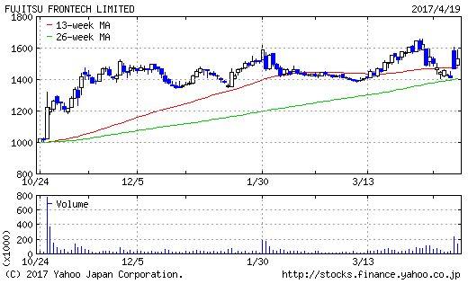 富士通フロンテックのチャート画像