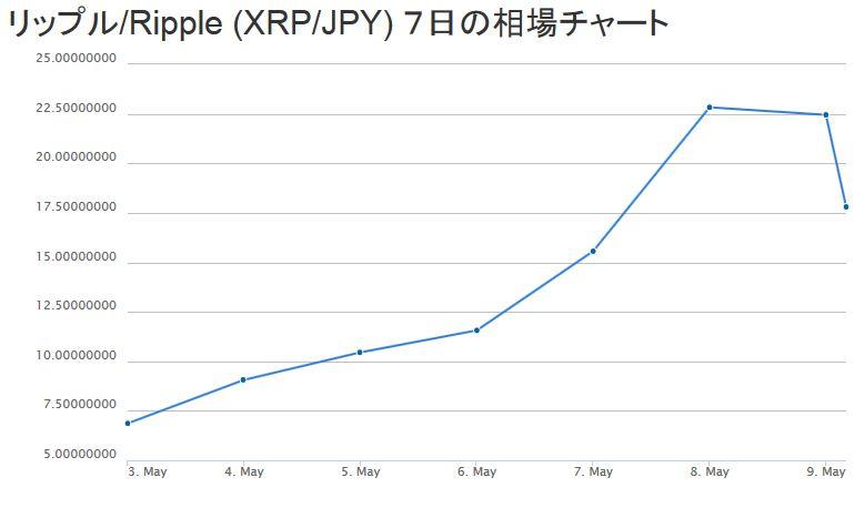 リップルの7日間チャート(2017/05/03~2017/05/09)
