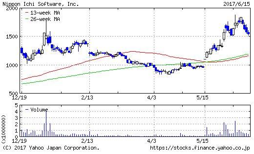 日本一ソフトウェアのチャート画像
