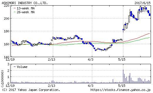 芦森工業のチャート画像