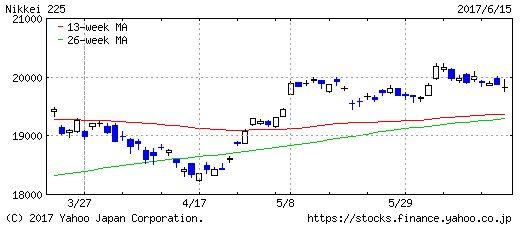日経平均株価のチャート画像