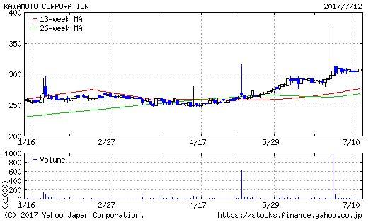 川本産業のチャート画像