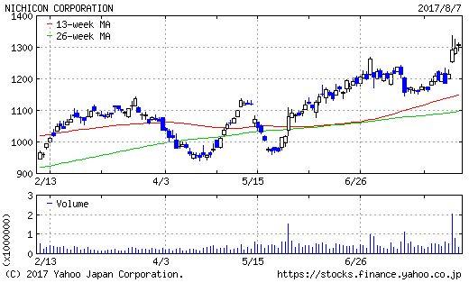 ニチコンのチャート画像