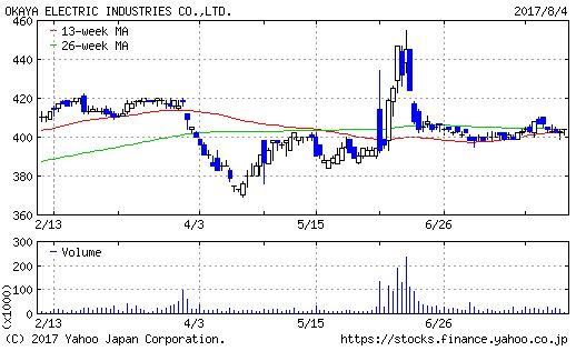 岡谷電機産業のチャート画像
