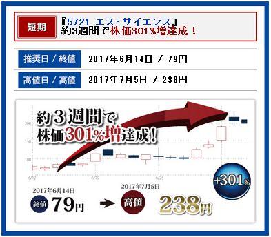 エス・サイエンスのチャート画像