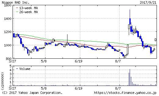 日本ラッドのチャート画像