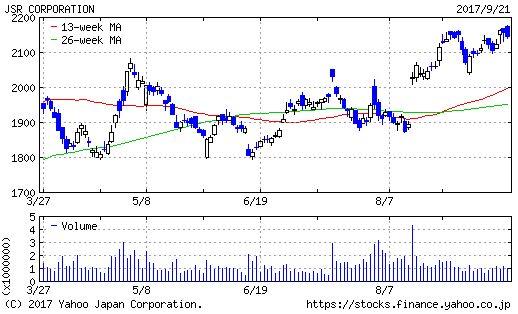 JSRのチャート画像