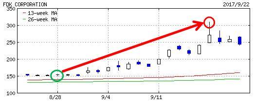 FDKのチャート画像