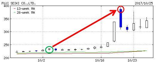 不二精機のチャート画像