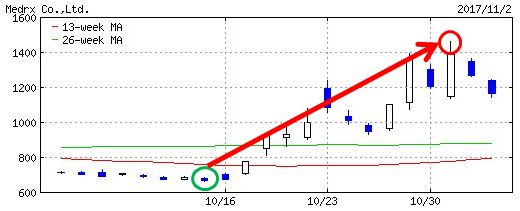 メドレックスのチャート画像