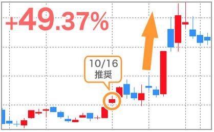 UEXのチャート画像