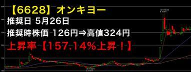 オンキヨーのチャート画像