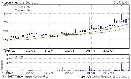 日本ルツボのチャート画像