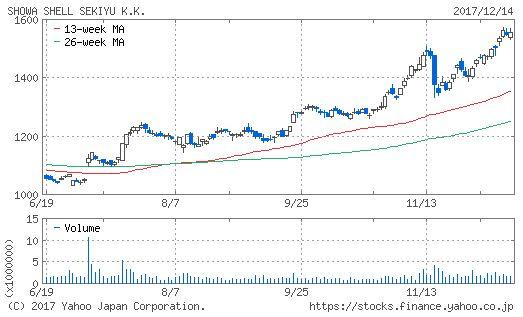 昭和シェル石油のチャート画像