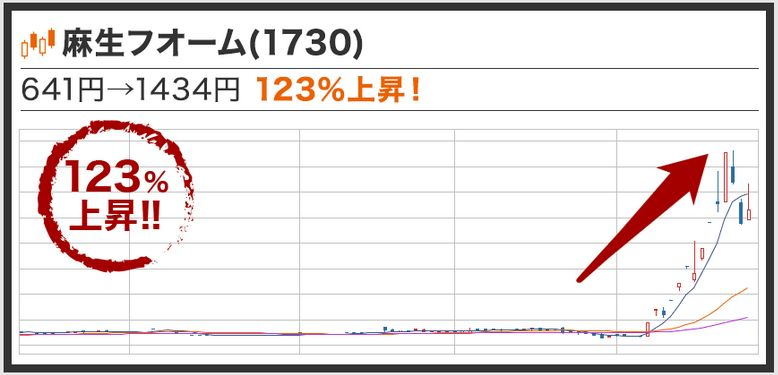 麻生フォームクリートのチャート画像