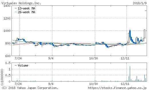 バーチャレクス・ホールディングスのチャート画像