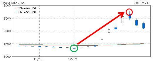 ブランジスタのチャート画像