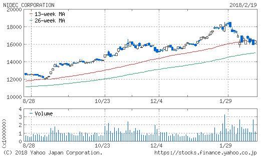日本電産のチャート画像