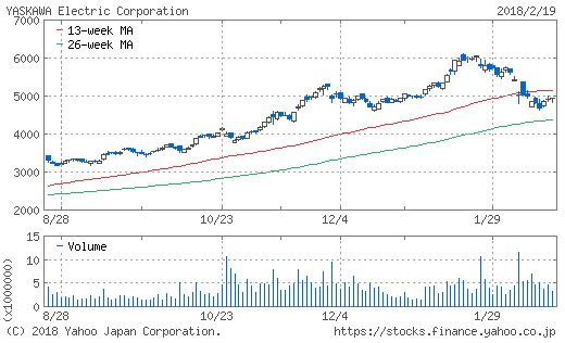 安川電機のチャート画像