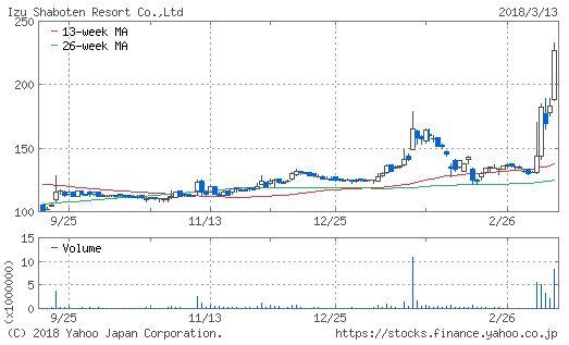 伊豆シャボテンリゾートのチャート画像