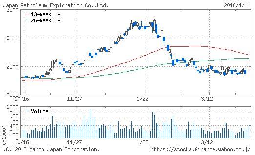 石油資源開発のチャート画像