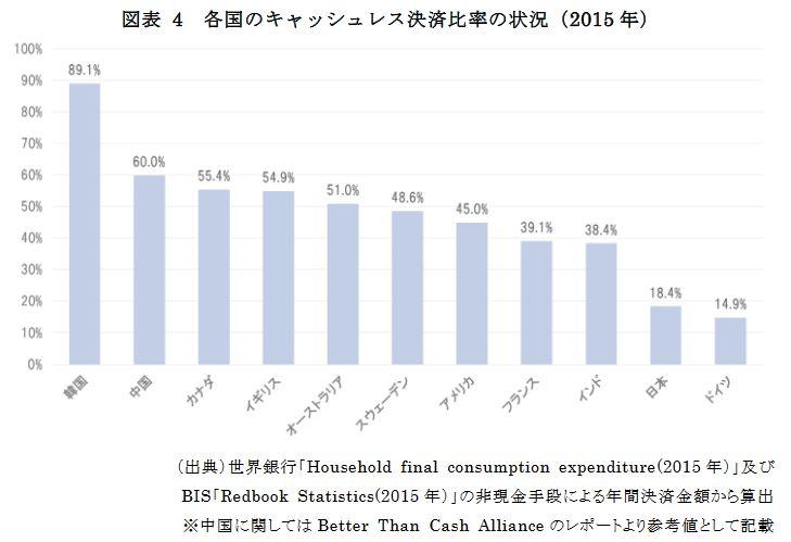 各国のキャッシュレス決済比率の状況