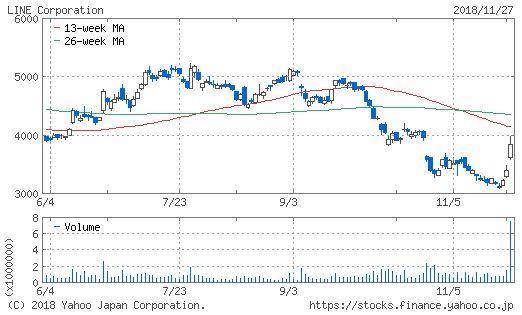 LINEのチャート画像