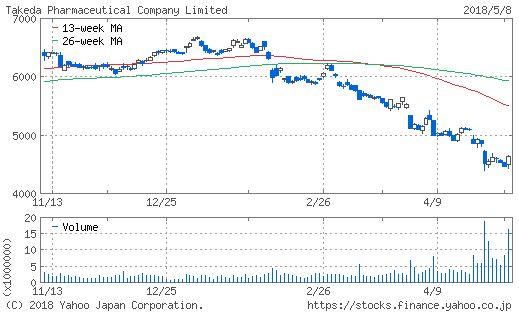 武田薬品工業のチャート画像