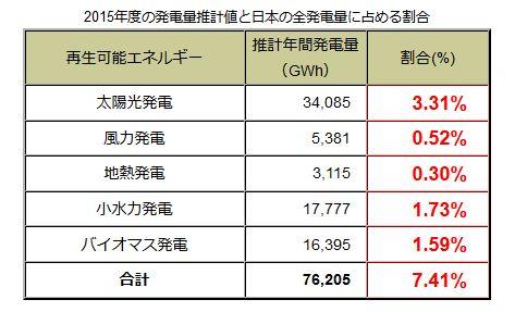 日本の全発電量に占める割合を示したデータ