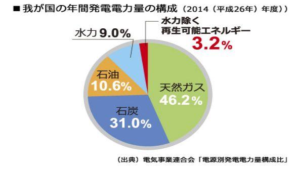 2014年度の年間発電電力量の構成データ