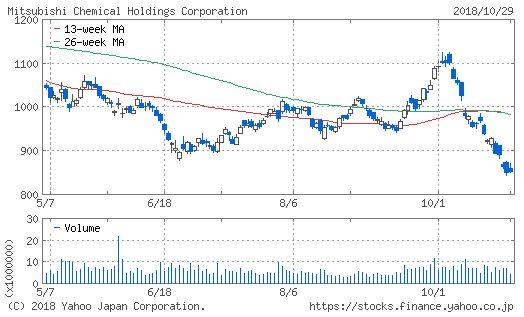 三菱ケミカルホールディングスのチャート画像